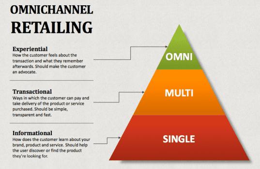 Omnichannel pyramid